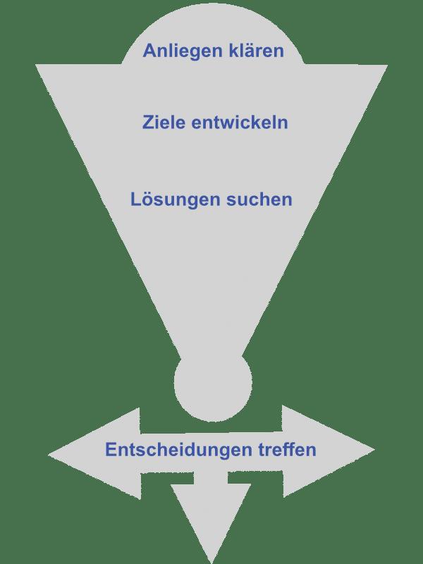 Entscheidungsprobleme Beratung Coaching Offenbach am Main Frankfurt